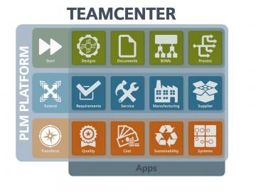 Teamcenter PLM