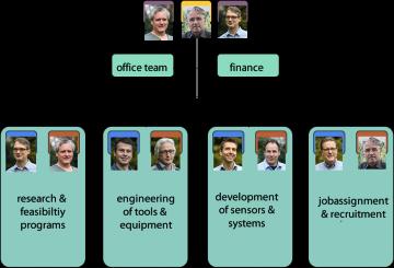 New organisational structure @ SSvA